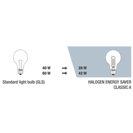 Sketch about the performance of the Halogen-Bulb Classic A Eco - E27