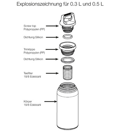 Explosion sketch Sigg - Thermo 0.3 l and 0.5 l