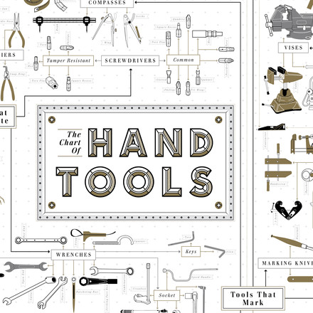 Pop Chart Lab - The Chart of Hand Tools, details