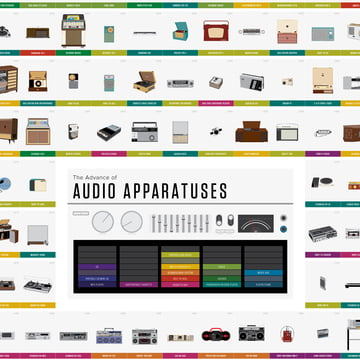 Pop Chart Lab - The Advance of Audio Apparatuses