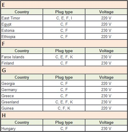 Plug Type F E H
